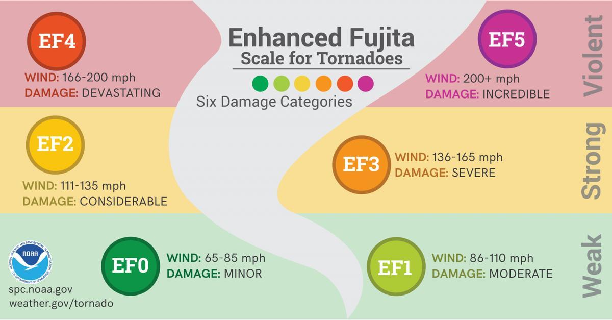 tornado_enhanced_fujita_scale_1560798259645.jpg