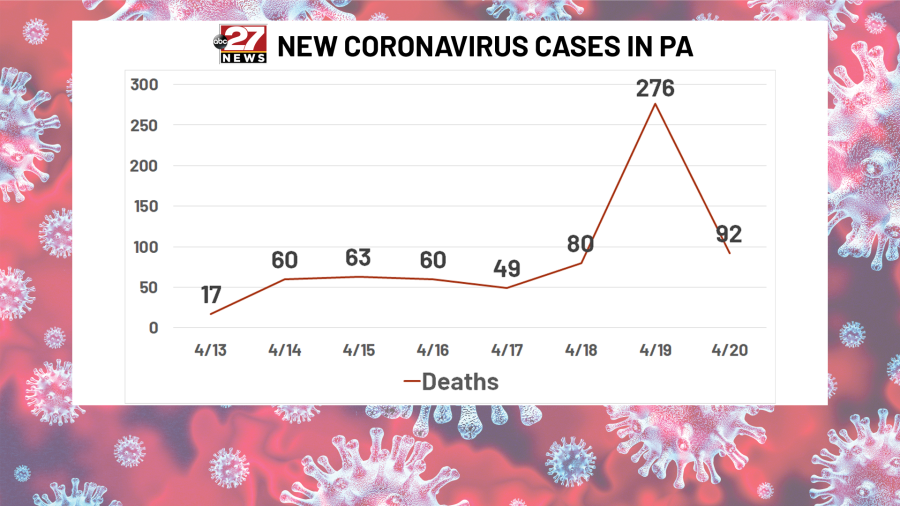 The Latest Pennsylvania Covid 19 Numbers 948 New Cases 33 232 Total 1 204 Deaths Statewide Abc27