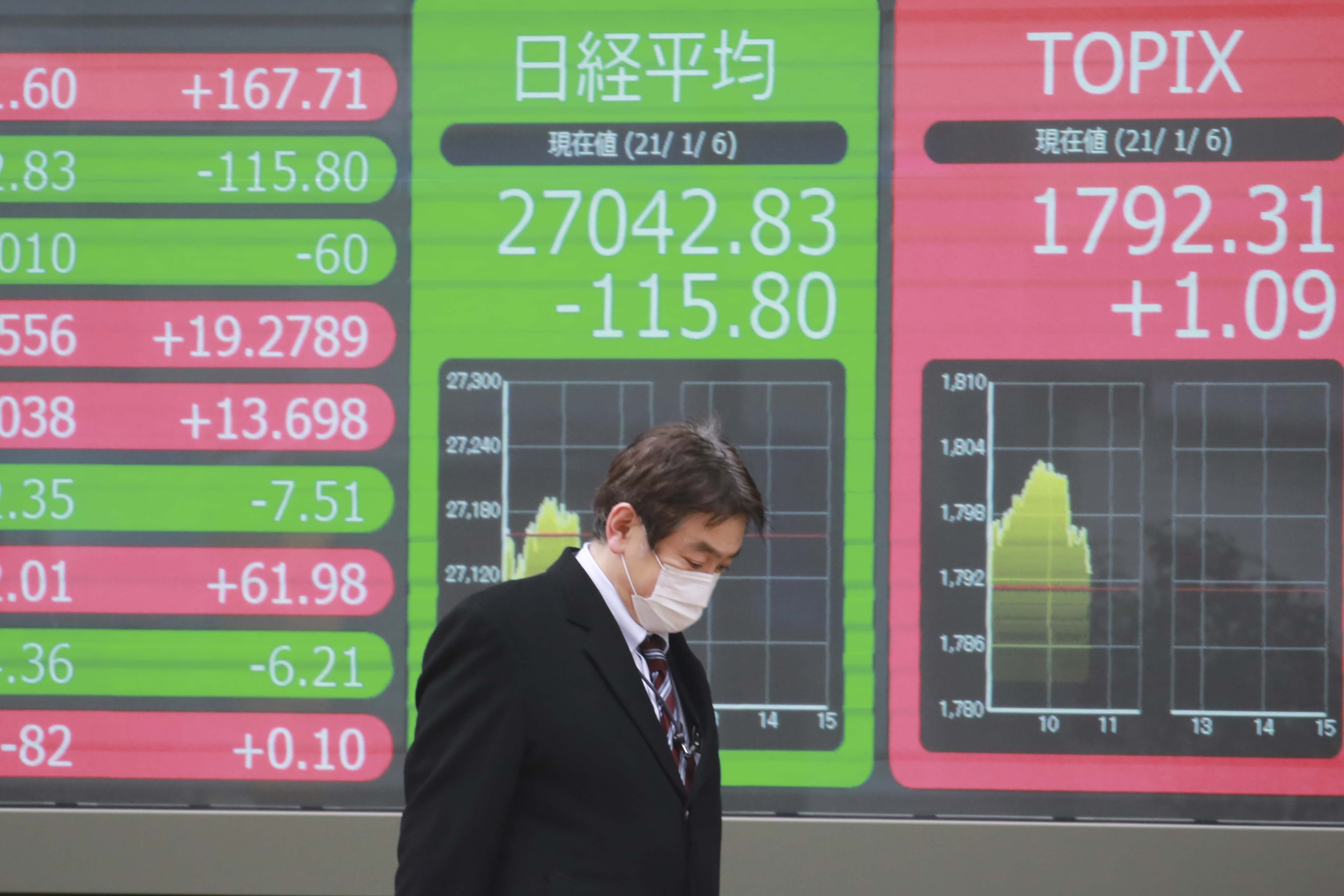 Asian Shares Track Wall St Rally On Hopes For Stimulus Abc27